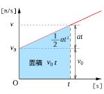 2000px-等加速度直線運動_v-tグラフ_距離の導出.svg