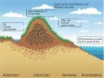 Geofysica-rond-dijken-web