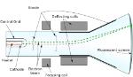 2000px-Cathode_ray_tube_diagram-en.svg