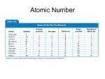 4.3+Atomic+Number