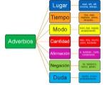 img_tipos_de_adverbios_y_ejemplos_1602_600