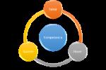 Ciclo_de_Competencias