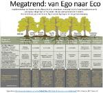 Club van Wageningen - Ego to Eco megatrend