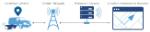 live-gps-tracking-telematics-data-flow