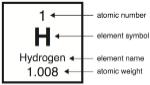M2U2-Fig2.13 Hydrogen