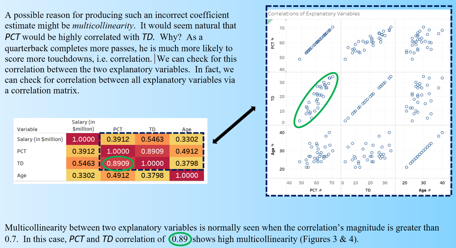 scatter plot & matrix