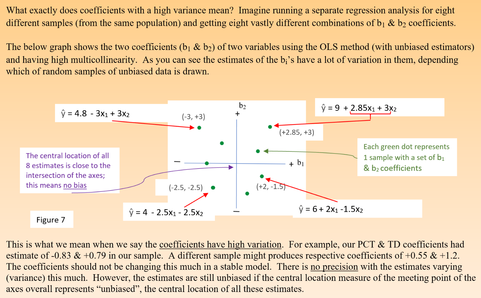 look of high variance