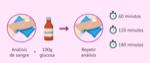 test-osullivan-curva-de-glucosa