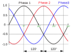 3_phase_AC_waveform.svg
