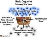 orgone diagram