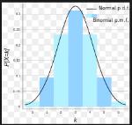 grafico binomial