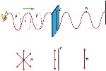 Vejamos+a+seguinte+situação+de+polarização+e+uma+onda_