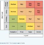 risk assesment matrix