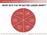 trisector-athlete-part-of-a-sustainable-leadership-11-638