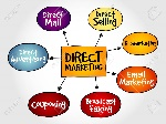47323176-direct-marketing-mind-map-business-management-strategy
