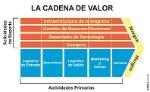 La_Cadena_de_Valor