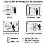 comparación de paradigmas de interacción