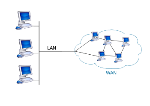 350px-LAN_WAN_scheme.svg