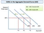 macro_ad_curve_shifts