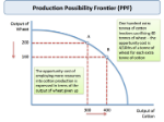ppf_opportunity_cost