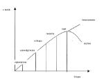 Ciclo-di-vita-del-Prodotto-Turistico-curva-di-Kuznets