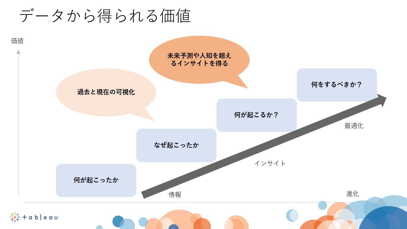 データ活用のステージ