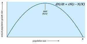 Botany Maximum Sustained Yield Pic 2