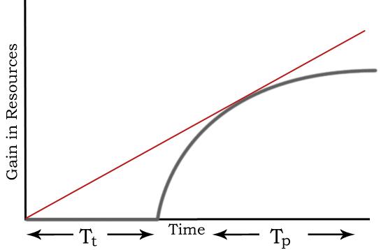 Botany Optimal Foraging Theory Pic 2