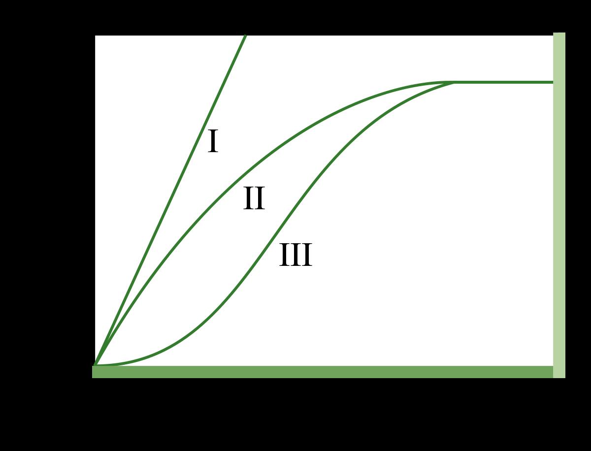 Botany Functional Response Pic 1