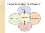 Fundamental+patterns+of+knowing